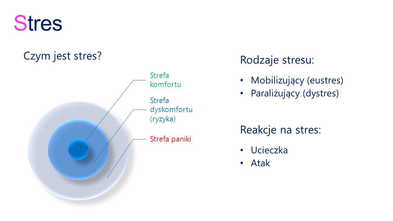 Stres Jak opanować stres oddech 3 sec ciszy bardzo powoli mówimy szklanka wody wcześniejsze zapoznanie się z miejscem i rekwizytami wypróbowanie sprzętu strój wygodny, adekwatny do sytuacji