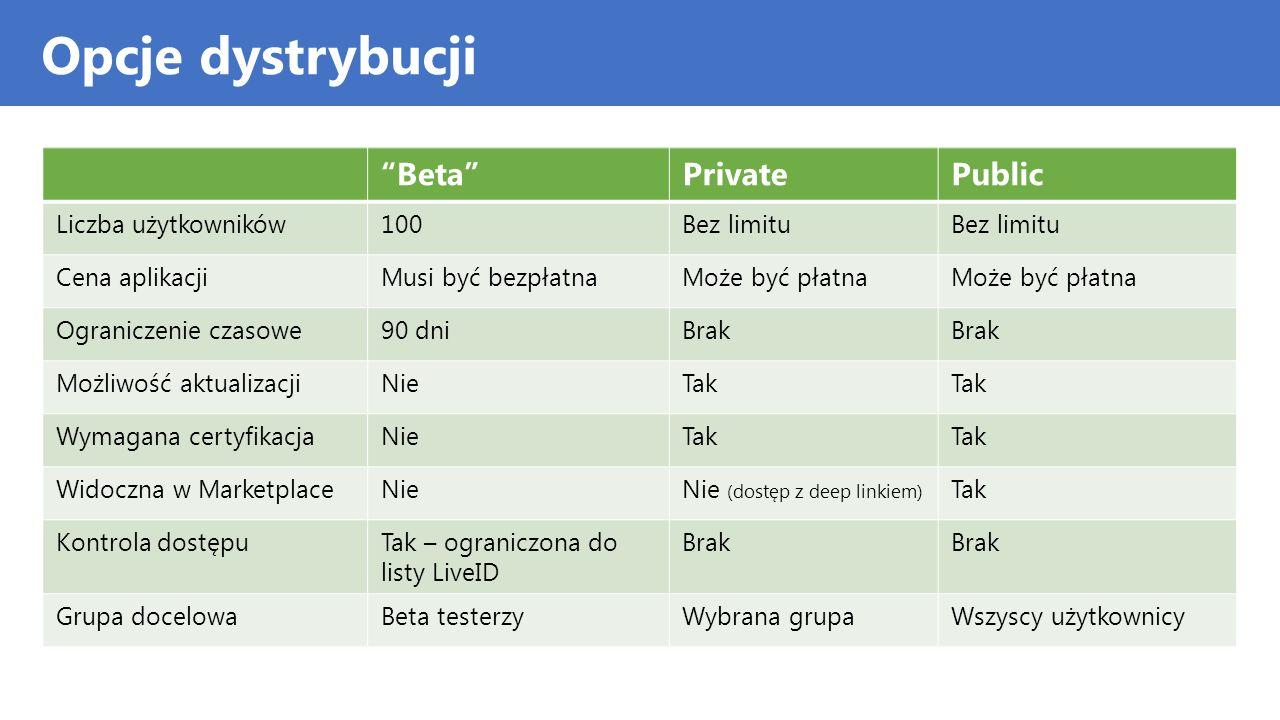 Opcje dystrybucji BetaPrivatePublic Liczba użytkowników100Bez limitu Cena aplikacjiMusi być bezpłatnaMoże być płatna Ograniczenie czasowe90 dniBrak Mo