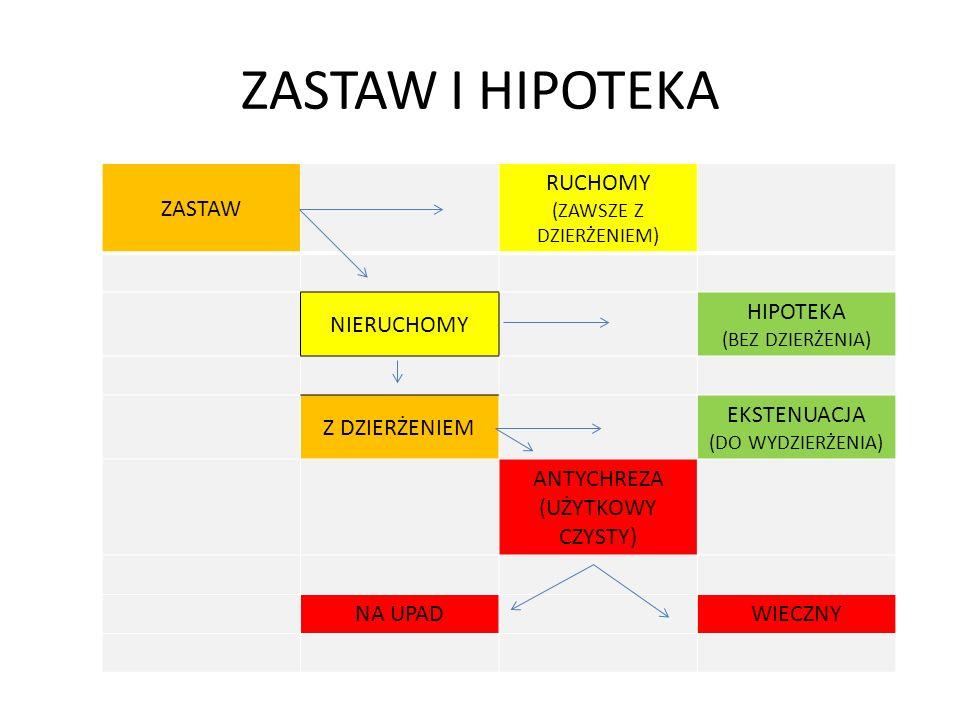ZASTAW I HIPOTEKA ZASTAW RUCHOMY (ZAWSZE Z DZIERŻENIEM) NIERUCHOMY HIPOTEKA (BEZ DZIERŻENIA) Z DZIERŻENIEM EKSTENUACJA (DO WYDZIERŻENIA) ANTYCHREZA (U