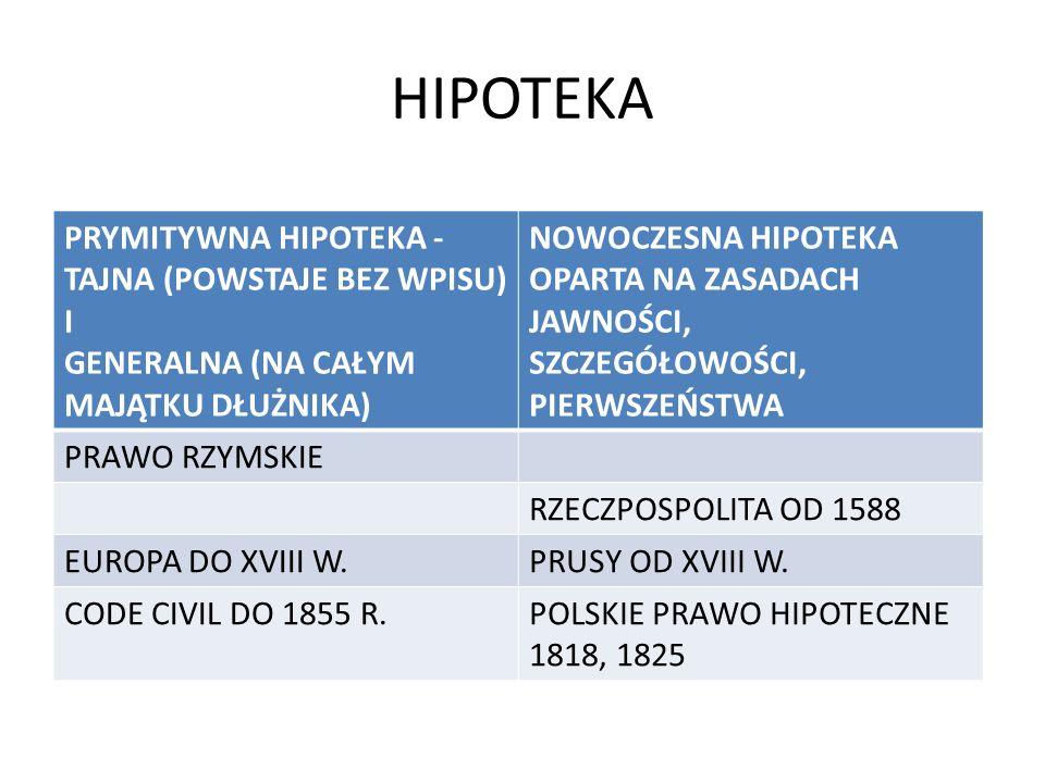 HIPOTEKA PRYMITYWNA HIPOTEKA - TAJNA (POWSTAJE BEZ WPISU) I GENERALNA (NA CAŁYM MAJĄTKU DŁUŻNIKA) NOWOCZESNA HIPOTEKA OPARTA NA ZASADACH JAWNOŚCI, SZC