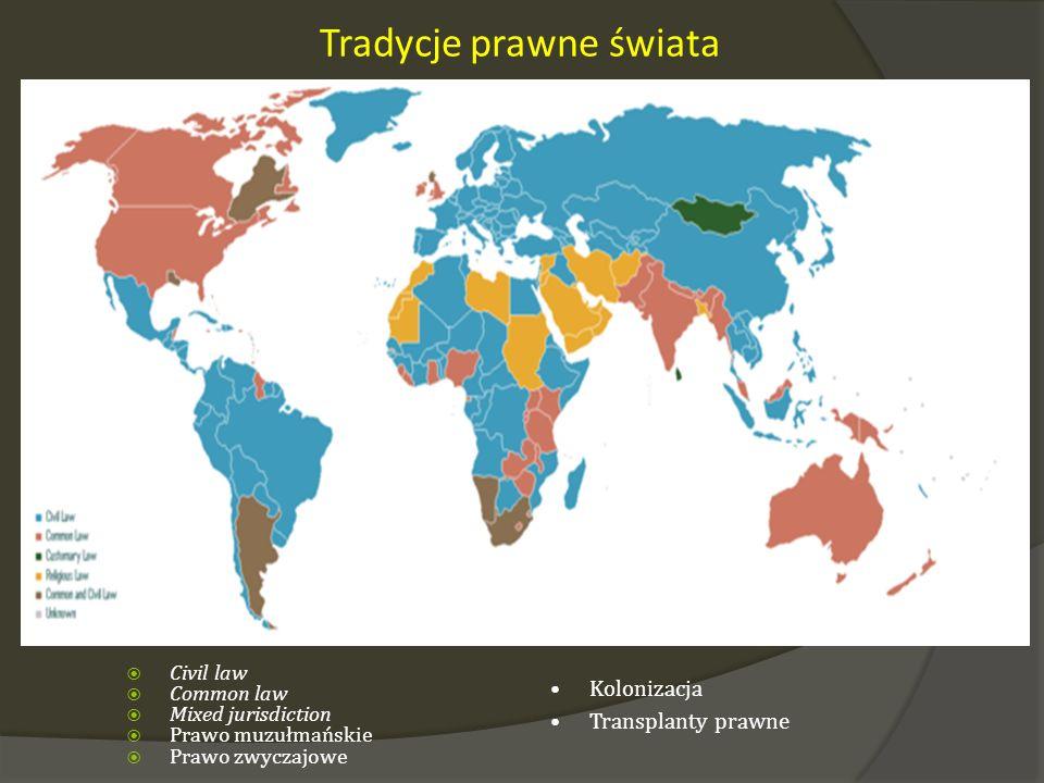 Tradycje prawne świata Civil law Common law Mixed jurisdiction Prawo muzułmańskie Prawo zwyczajowe Kolonizacja Transplanty prawne