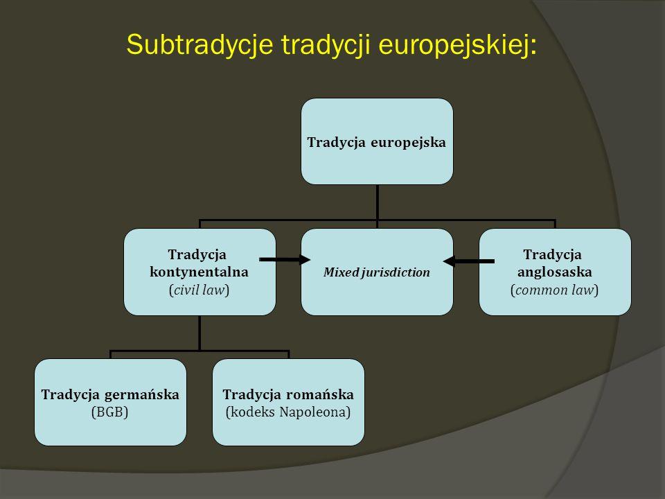 Subtradycje tradycji europejskiej: Tradycja europejska Tradycja kontynentalna (civil law) Tradycja germańska (BGB) Tradycja romańska (kodeks Napoleona) Mixed jurisdiction Tradycja anglosaska (common law)