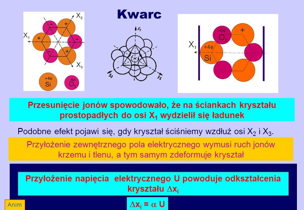 Kwarc Przesunięcie jonów spowodowało, że na ściankach kryształu prostopadłych do osi X 1 wydzielił się ładunek Podobne efekt pojawi się, gdy kryształ