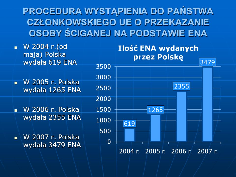 Procedura wykonywania ENA Procedura wykonywania ENA Etap poprzedzający złożenie wniosku przez Prokuratora Organami uprawnionymi do przyjmowania ENA (bezpośrednio od organów innych państw członkowskich UE, Interpolu lub Prokuratury Krajowej) są właściwe miejscowo prokuratury okręgowe; Organami uprawnionymi do przyjmowania ENA (bezpośrednio od organów innych państw członkowskich UE, Interpolu lub Prokuratury Krajowej) są właściwe miejscowo prokuratury okręgowe; Prokurator przesłuchuje osobę, której dotyczy nakaz europejski, informując ją przed przesłuchaniem o treści nakazu, możliwości wyrażenia zgody na przekazanie lub zgody na niestosowanie zasady specjalności; Prokurator przesłuchuje osobę, której dotyczy nakaz europejski, informując ją przed przesłuchaniem o treści nakazu, możliwości wyrażenia zgody na przekazanie lub zgody na niestosowanie zasady specjalności; Prokurator okręgowy kieruje sprawę do właściwego miejscowo sądu okręgowego z wnioskiem o wydanie postanowienia o przekazaniu osoby ściganej lub wydanie postanowienia o odmowie przekazania osoby ściganej; Prokurator okręgowy kieruje sprawę do właściwego miejscowo sądu okręgowego z wnioskiem o wydanie postanowienia o przekazaniu osoby ściganej lub wydanie postanowienia o odmowie przekazania osoby ściganej; Prokurator wnosi jednocześnie o zastosowanie wobec tej osoby tymczasowego aresztowania lub, jeżeli szczególne względy przemawiają za odstąpieniem od stosowania tego środka, innego środka zapobiegawczego; Prokurator wnosi jednocześnie o zastosowanie wobec tej osoby tymczasowego aresztowania lub, jeżeli szczególne względy przemawiają za odstąpieniem od stosowania tego środka, innego środka zapobiegawczego; Jeżeli przepisy prawa polskiego stanowią, że ściganie osoby, wobec której wydano nakaz europejski jest uzależnione od zezwolenia właściwej władzy (np.