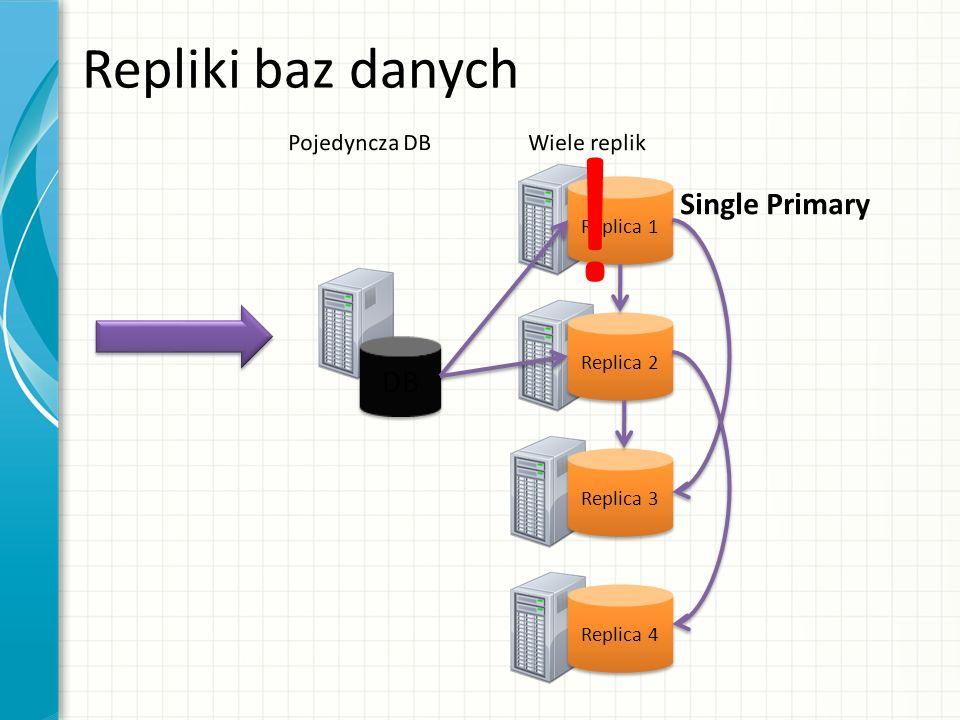 Repliki baz danych Replica 1 Replica 2 Replica 3 DB Replica 4 !