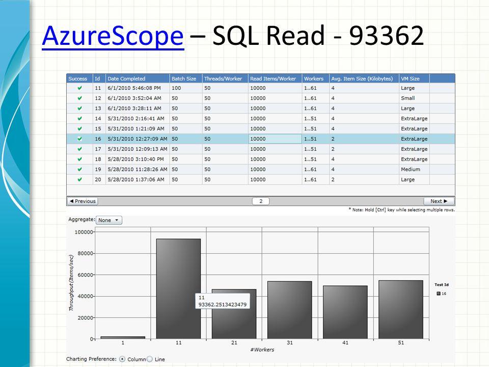 AzureScopeAzureScope – SQL Read - 93362