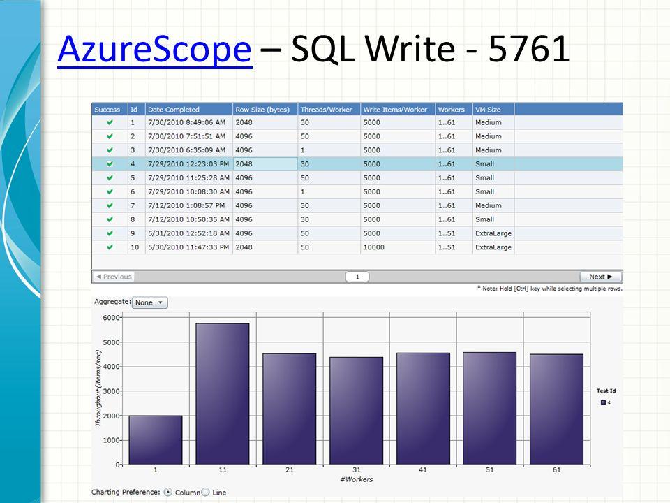 AzureScopeAzureScope – SQL Write - 5761