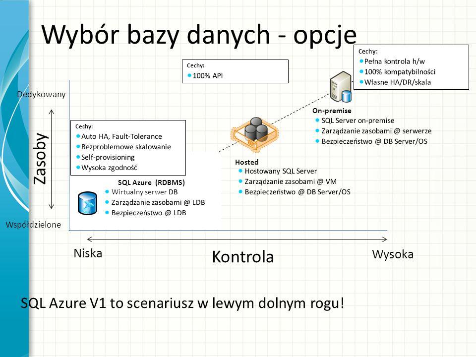 Wybór bazy danych - opcje Zasoby Dedykowany Współdzielone Niska Wysoka Kontrola SQL Azure (RDBMS) Hosted On-premise