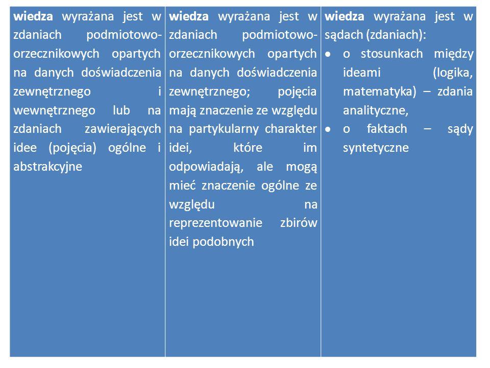 wiedza wyrażana jest w zdaniach podmiotowo- orzecznikowych opartych na danych doświadczenia zewnętrznego i wewnętrznego lub na zdaniach zawierających
