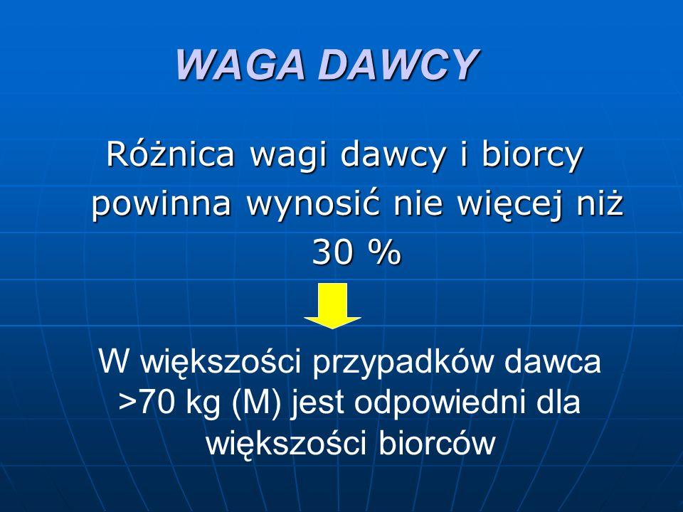 WAGA DAWCY Różnica wagi dawcy i biorcy powinna wynosić nie więcej niż 30 % W większości przypadków dawca >70 kg (M) jest odpowiedni dla większości biorców