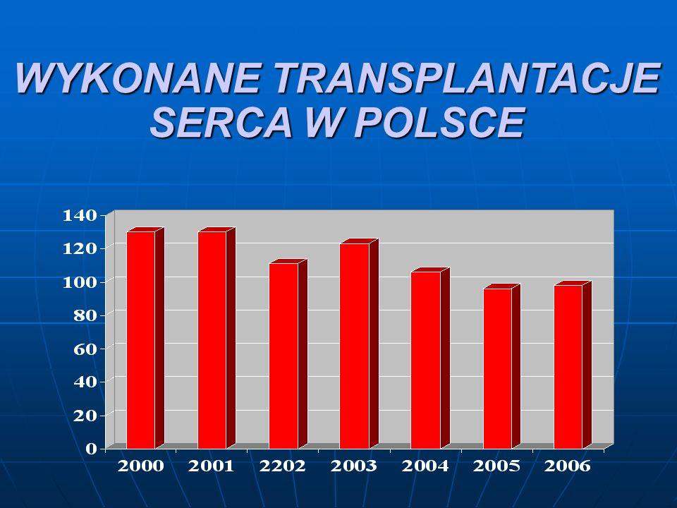 WYKONANE TRANSPLANTACJE SERCA W POLSCE