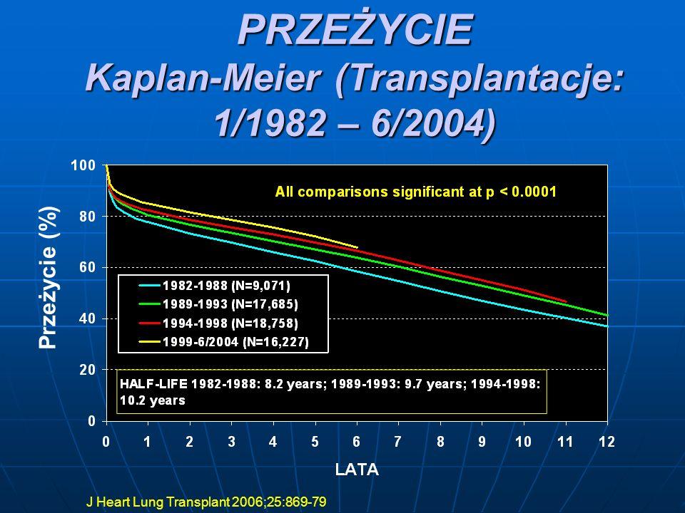 ROCZNE PRZEŻYCIE WG WSKAZAŃ DO PRZESZCZEPU (TRANSPLANTACJE: 1/1982-6/2004) J Heart Lung Transplant 2006;25:869-79
