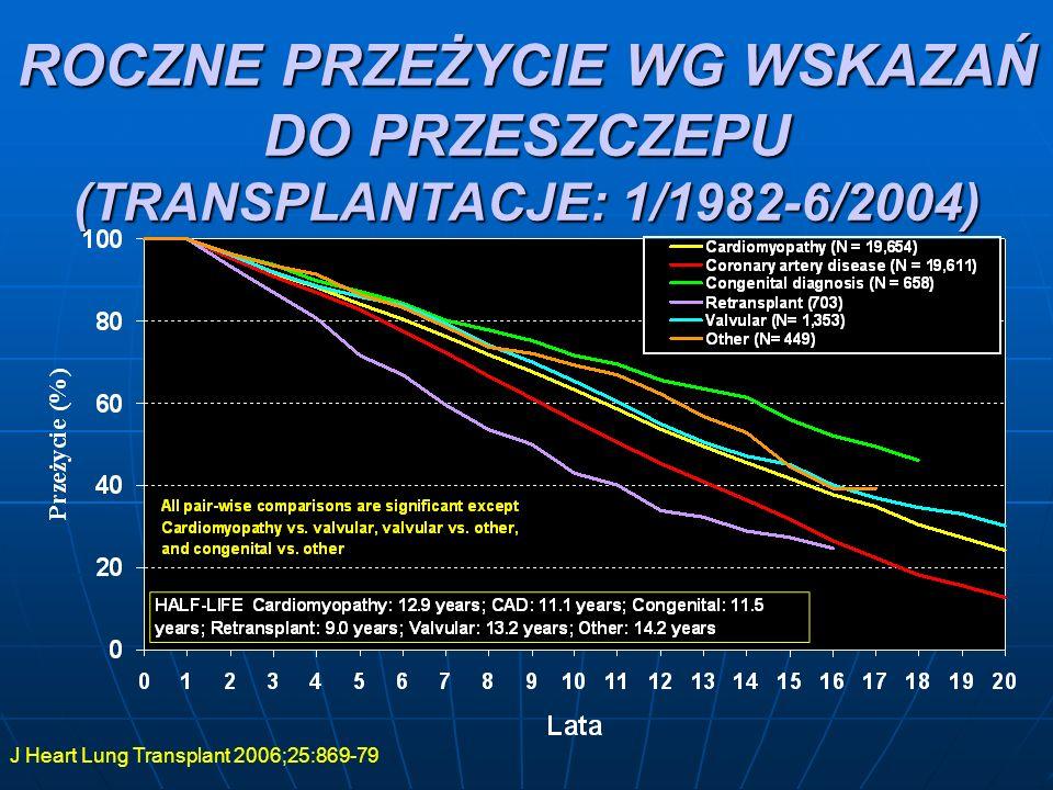 WSKAZANIA DO PRZESZCZEPU SERCA J Heart Lung Transplant 2006;25:869-79