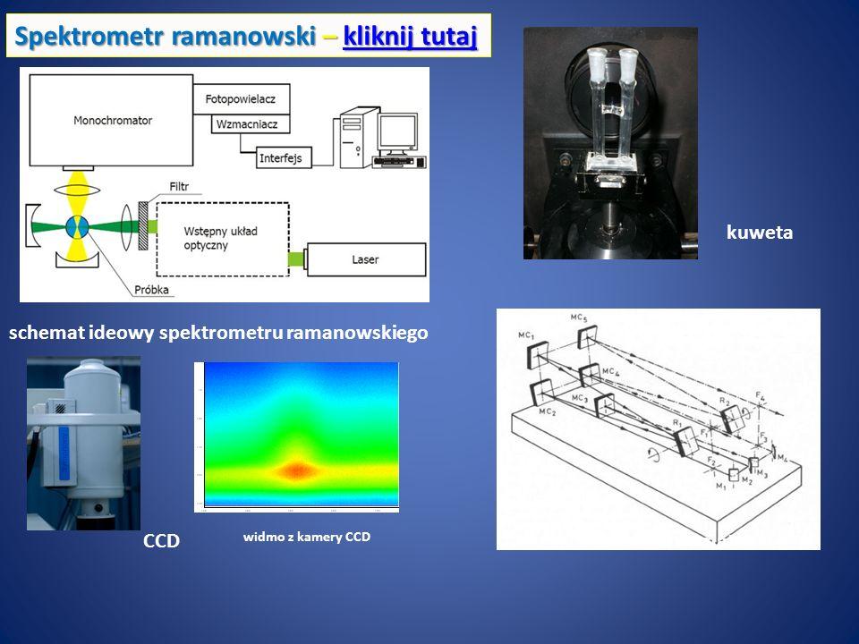 Spektrometr ramanowski – kliknij tutaj kliknij tutajkliknij tutaj schemat ideowy spektrometru ramanowskiego monochromator kuweta CCD widmo z kamery CC