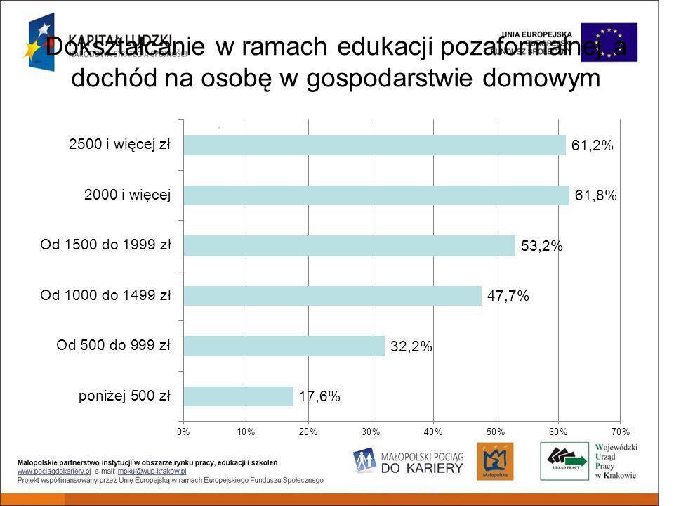 Dokształcanie w ramach edukacji pozaformalnej a dochód na osobę w gospodarstwie domowym