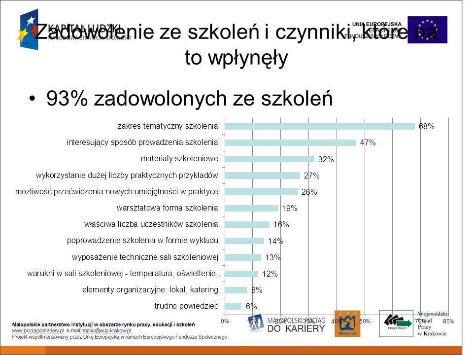 93% zadowolonych ze szkoleń Zadowolenie ze szkoleń i czynniki, które na to wpłynęły