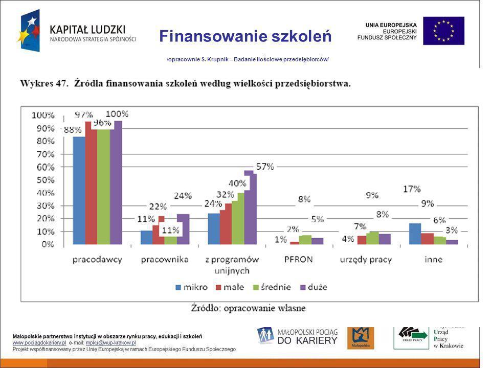 Finansowanie szkoleń /opracownie S. Krupnik – Badanie ilościowe przedsiębiorców/