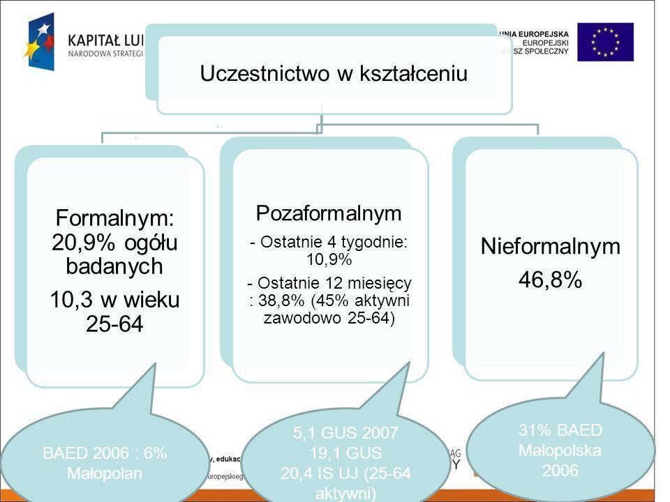 Uczestnictwo w kształceniu Formalnym: 20,9% ogółu badanych 10,3 w wieku 25-64 Pozaformalnym - Ostatnie 4 tygodnie: 10,9% - Ostatnie 12 miesięcy : 38,8% (45% aktywni zawodowo 25-64) Nieformalnym 46,8% 5,1 GUS 2007 19,1 GUS 20,4 IS UJ (25-64 aktywni) 31% BAED Małopolska 2006 BAED 2006 : 6% Małopolan