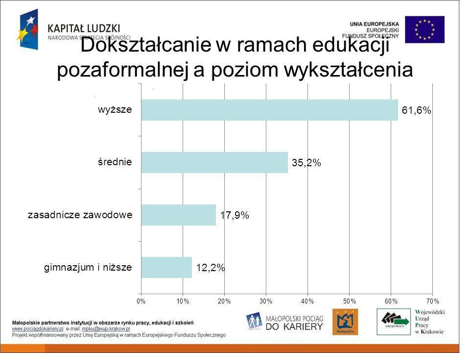 Dokształcanie w ramach edukacji pozaformalnej a poziom wykształcenia