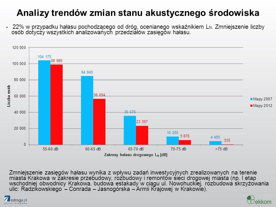 Analizy trendów zmian stanu akustycznego środowiska - 22% w przypadku hałasu pochodzącego od dróg, ocenianego wskaźnikiem L N. Zmniejszenie liczby osó