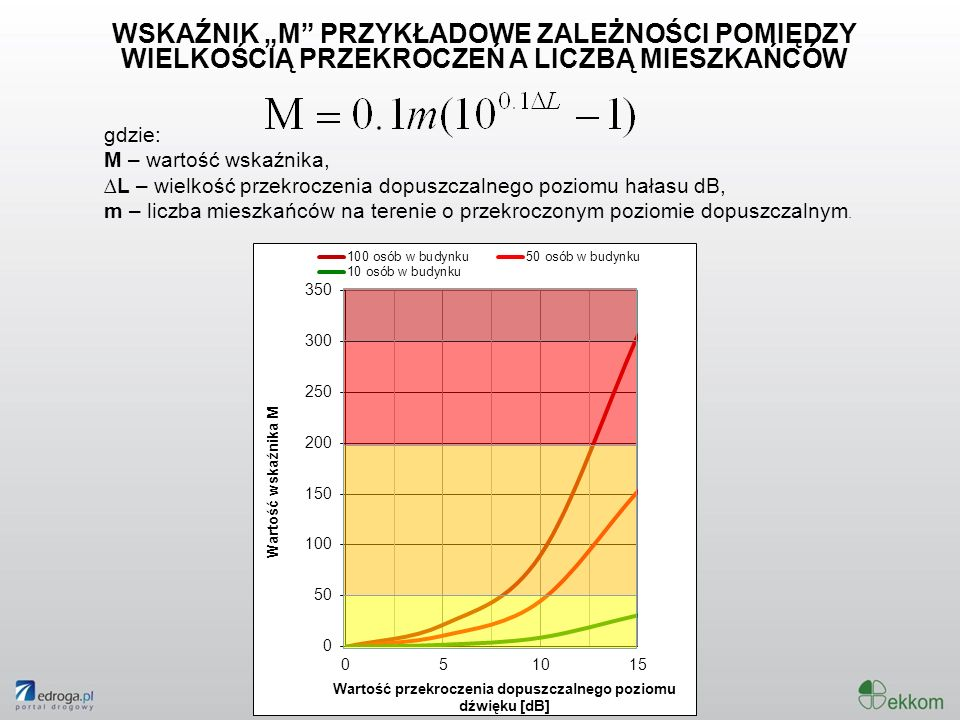 WSKAŹNIK M PRZYKŁADOWE ZALEŻNOŚCI POMIĘDZY WIELKOŚCIĄ PRZEKROCZEŃ A LICZBĄ MIESZKAŃCÓW gdzie: M – wartość wskaźnika, L – wielkość przekroczenia dopusz