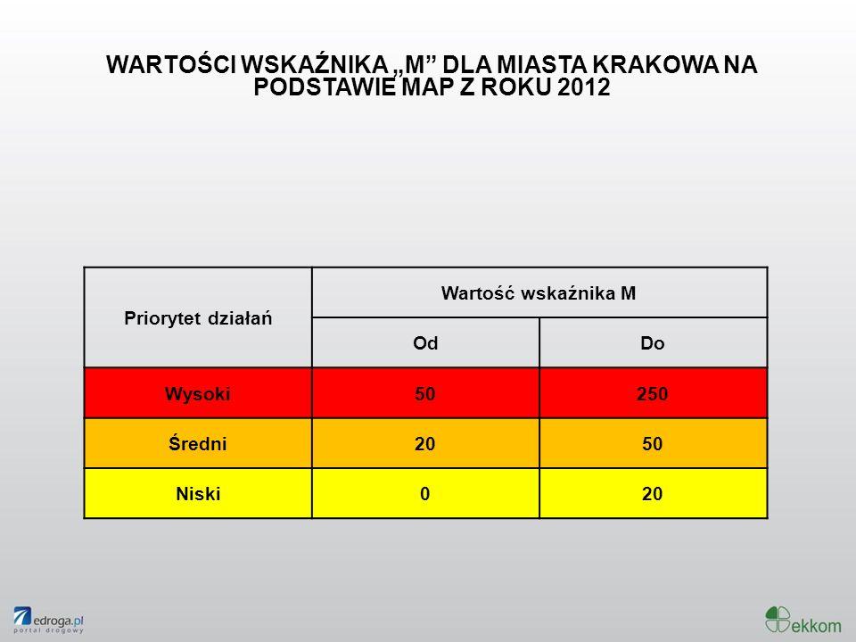 Priorytet działań Wartość wskaźnika M OdDo Wysoki50250 Średni2050 Niski020 WARTOŚCI WSKAŹNIKA M DLA MIASTA KRAKOWA NA PODSTAWIE MAP Z ROKU 2012