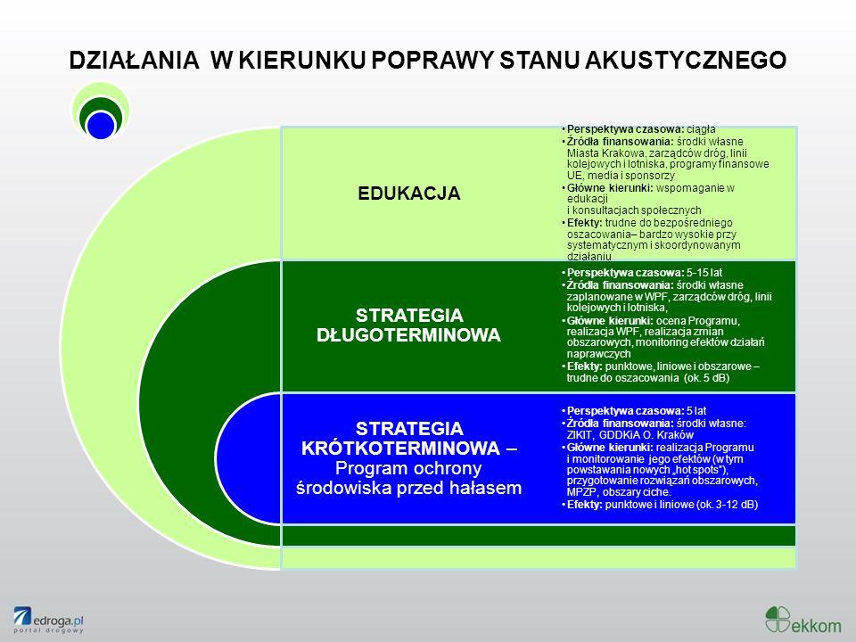 DZIAŁANIA W KIERUNKU POPRAWY STANU AKUSTYCZNEGO EDUKACJA STRATEGIA DŁUGOTERMINOWA STRATEGIA KRÓTKOTERMINOWA – Program ochrony środowiska przed hałasem