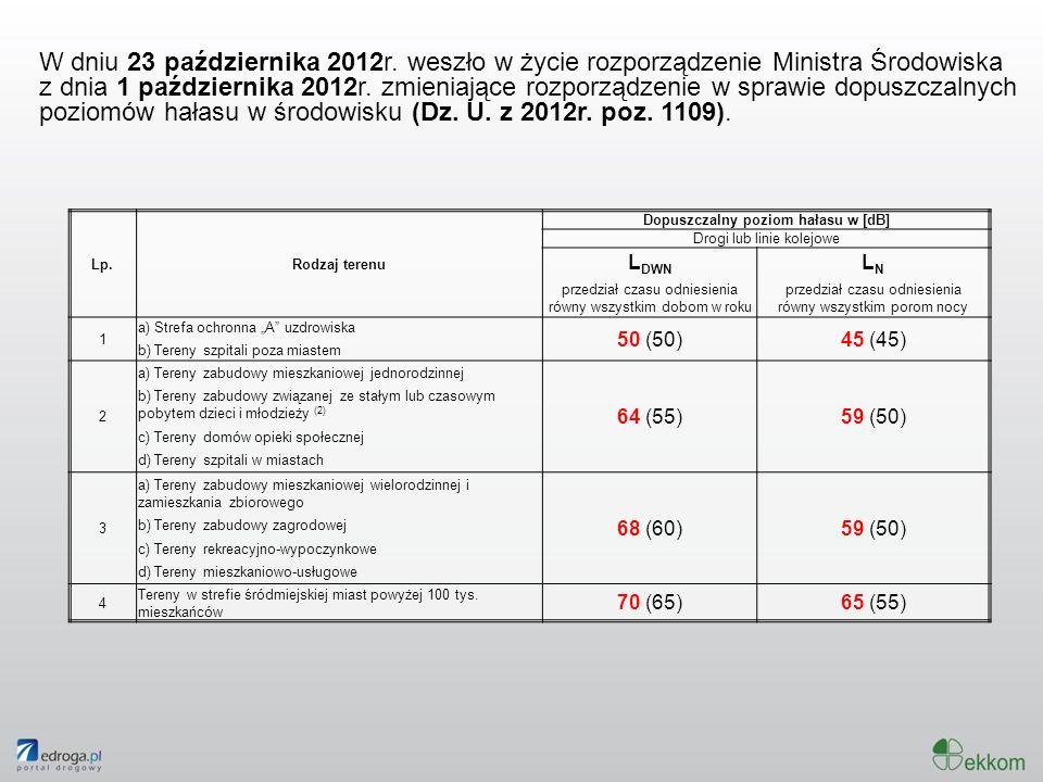 W dniu 23 października 2012r. weszło w życie rozporządzenie Ministra Środowiska z dnia 1 października 2012r. zmieniające rozporządzenie w sprawie dopu