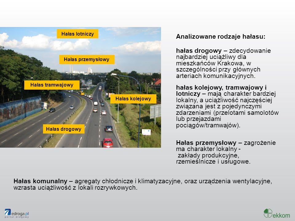 Analizowane rodzaje hałasu: hałas drogowy – zdecydowanie najbardziej uciążliwy dla mieszkańców Krakowa, w szczególności przy głównych arteriach komuni