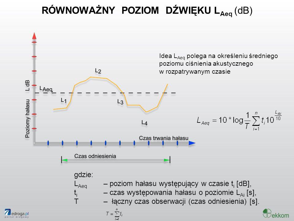 RÓWNOWAŻNY POZIOM DŹWIĘKU L Aeq (dB) gdzie: L Aeq – poziom hałasu występujący w czasie t i [dB], t i – czas występowania hałasu o poziomie L Ai [s], T
