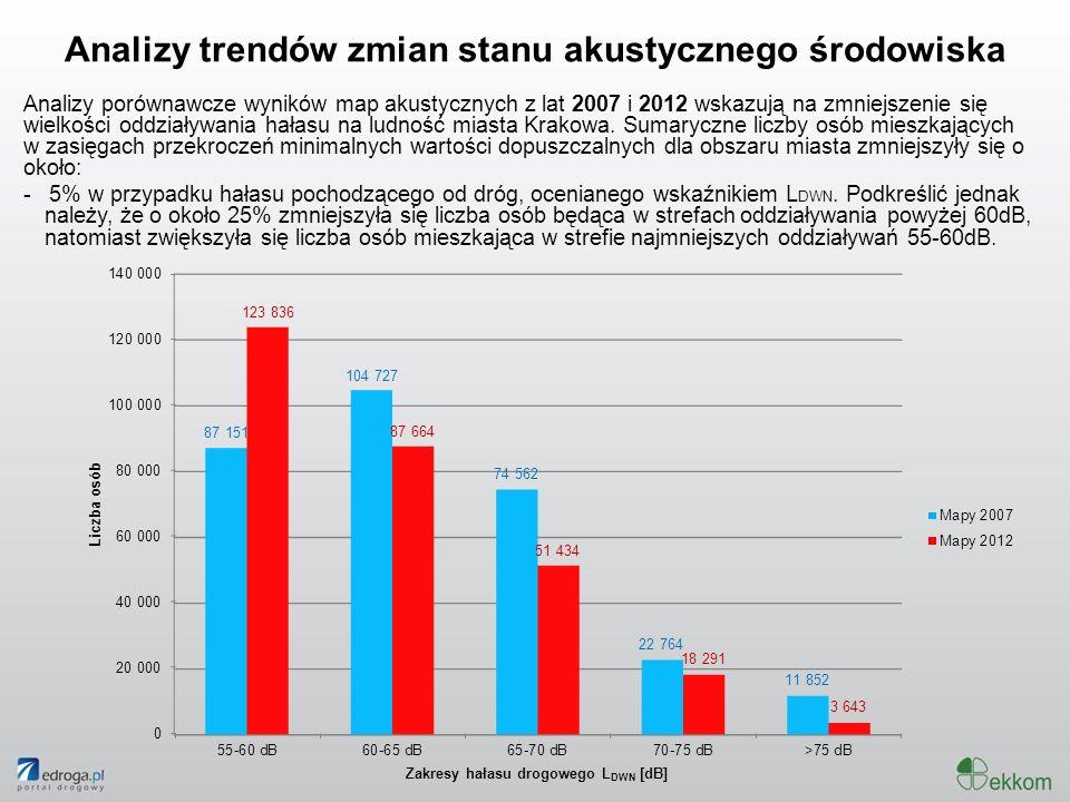 Analizy trendów zmian stanu akustycznego środowiska Analizy porównawcze wyników map akustycznych z lat 2007 i 2012 wskazują na zmniejszenie się wielko