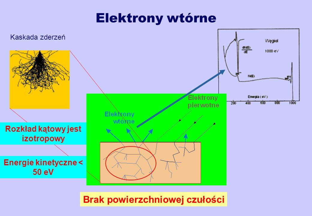 Elektrony wtórne Kaskada zderzeń Brak powierzchniowej czułości Rozkład kątowy jest izotropowy Energie kinetyczne < 50 eV