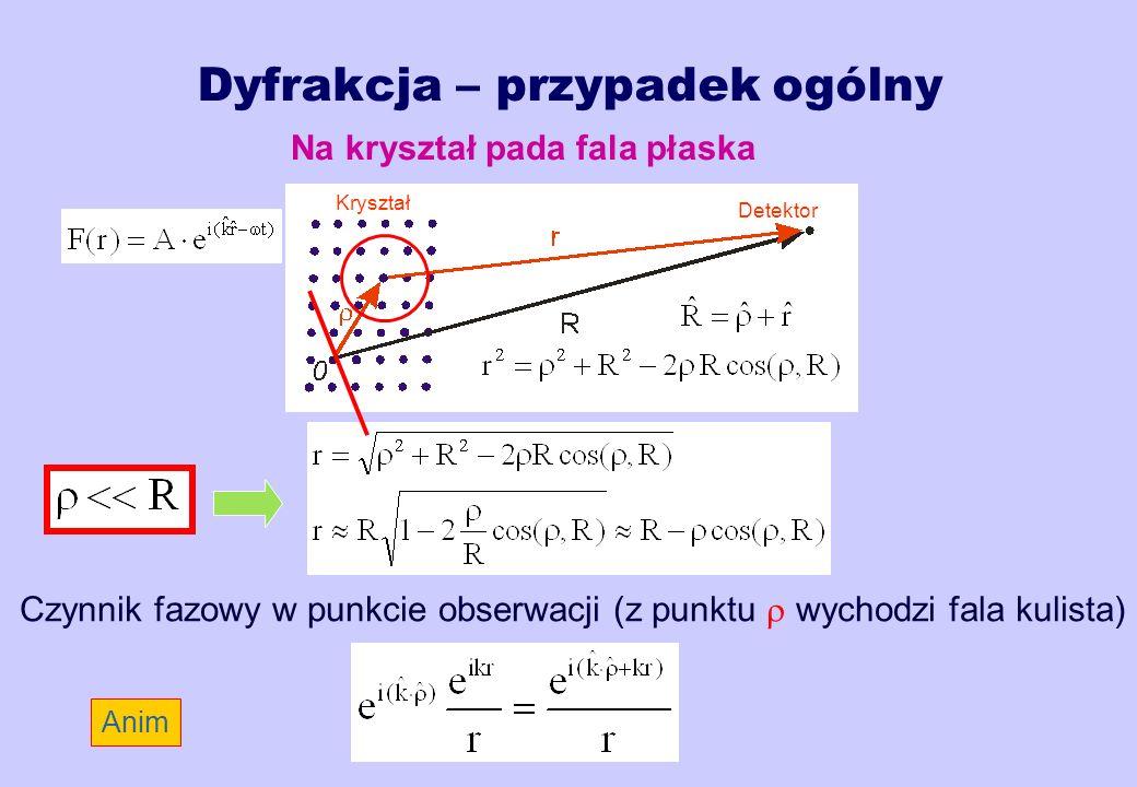 Dyfrakcja – przypadek ogólny Na kryształ pada fala płaska Kryształ Detektor Czynnik fazowy w punkcie obserwacji (z punktu wychodzi fala kulista) Anim