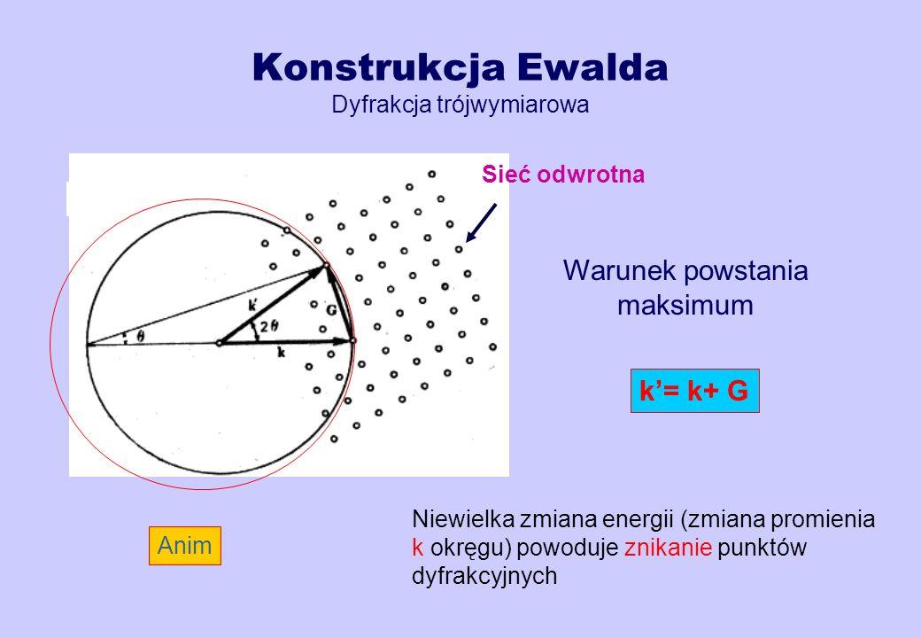 Konstrukcja Ewalda Dyfrakcja trójwymiarowa k= k+ G Warunek powstania maksimum Sieć odwrotna Anim Niewielka zmiana energii (zmiana promienia k okręgu)