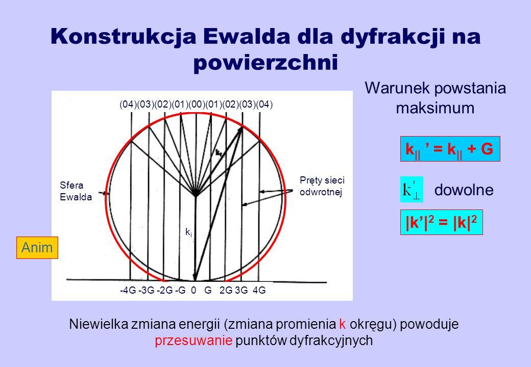 Konstrukcja Ewalda dla dyfrakcji na powierzchni k || = k || + G Warunek powstania maksimum dowolne |k| 2 = |k| 2 Sfera Ewalda -4G -3G -2G -G 0 G 2G 3G