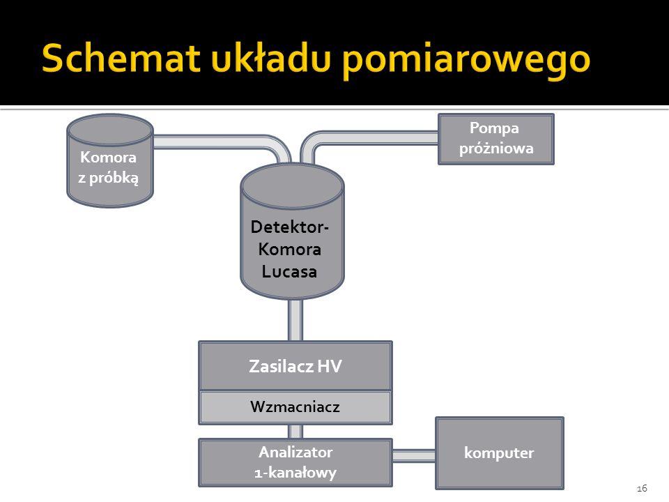 16 Zasilacz HV Wzmacniacz Analizator 1-kanałowy komputer Pompa próżniowa Detektor- Komora Lucasa Komora z próbką