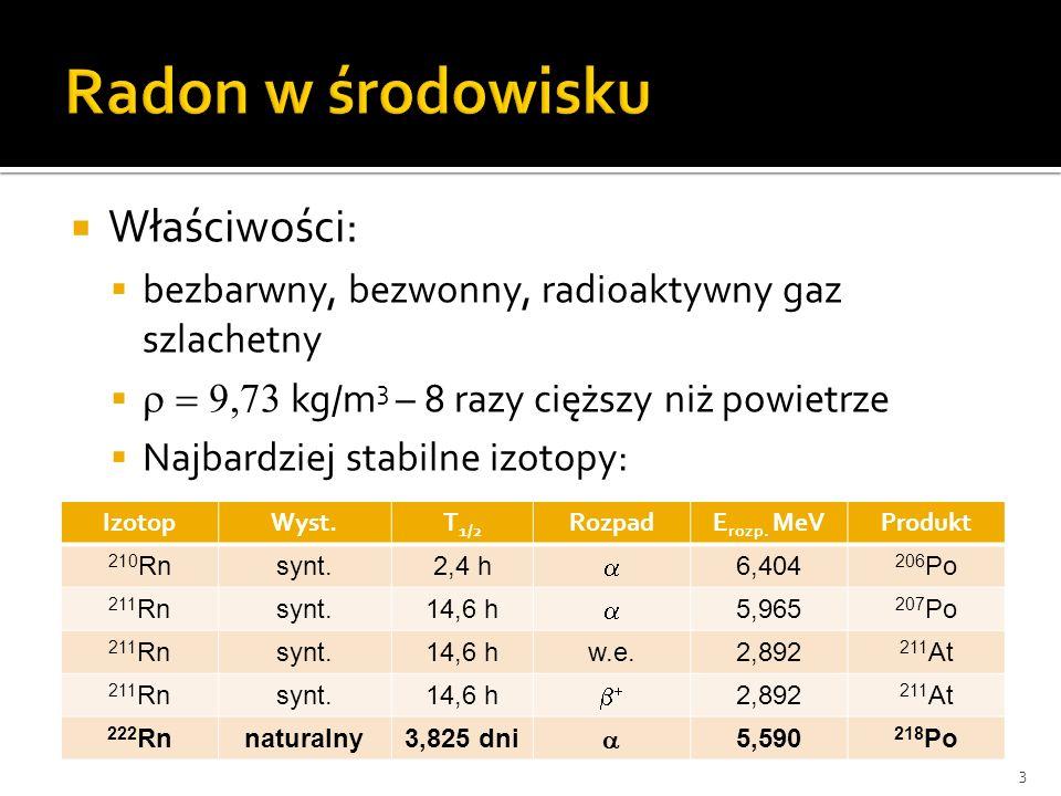 Właściwości: produkt przemian promieniotwórczych zachodzących w szeregu 238 U dominujący kanał rozpadu – rozpad średnia aktywność 222 Rn w powietrzu w Polsce wynosi ok.