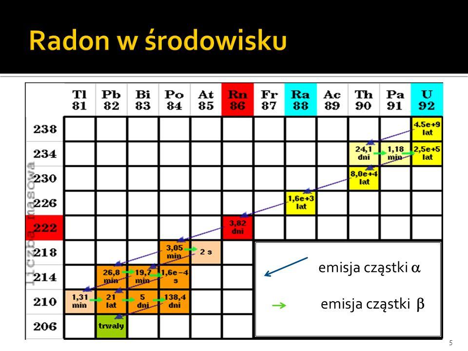 Właściwości: stanowi 40 % dawki promieniowania, jaką otrzymuje mieszkaniec Polski szkodliwość-wynik szybkiego rozpadu na krótkożyciowe radioaktywne pochodne emitujące prom.