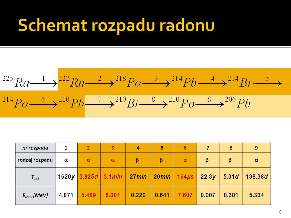 nr rozpadu123456789 rodzaj rozpadu T 1/2 1620y3.825d3.1min27min20min164μs22.3y5.01d138.38d E rozp [MeV] 4.8715.4896.0010.2200.6417.6070.0070.3815.304