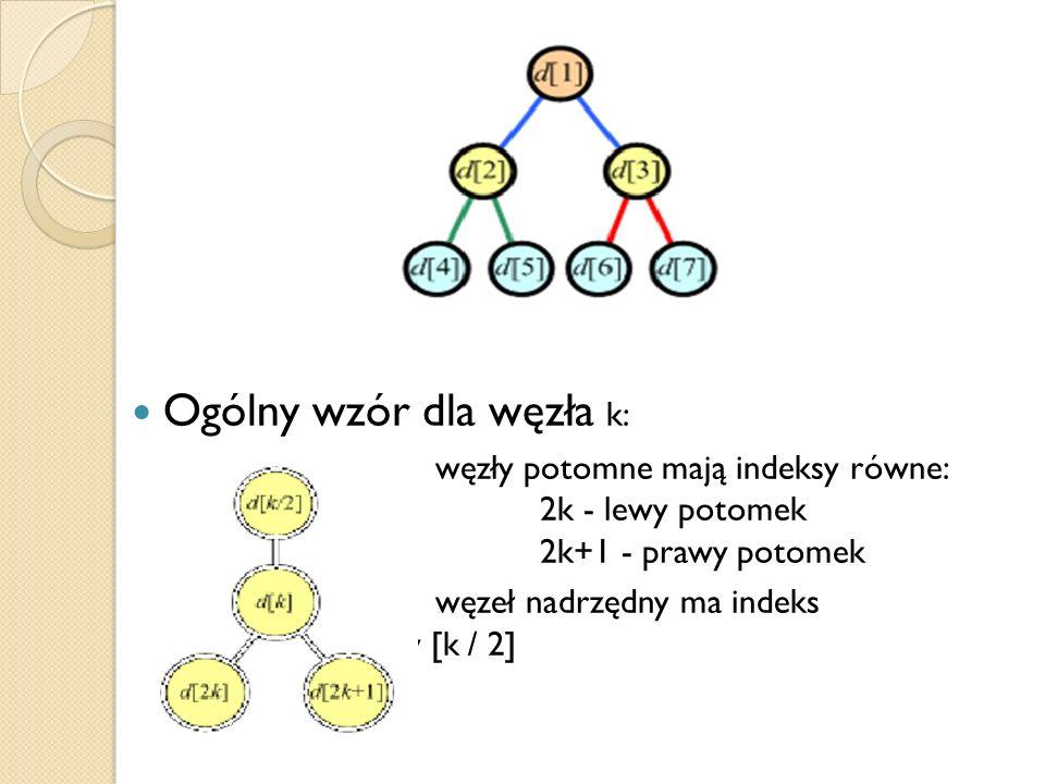 Ogólny wzór dla węzła k: węzły potomne mają indeksy równe: 2k - lewy potomek 2k+1 - prawy potomek węzeł nadrzędny ma indeks równy [k / 2]