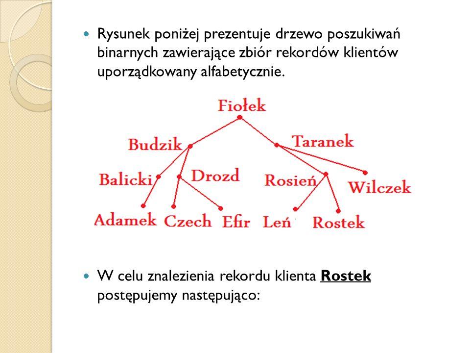 Rysunek poniżej prezentuje drzewo poszukiwań binarnych zawierające zbiór rekordów klientów uporządkowany alfabetycznie. W celu znalezienia rekordu kli