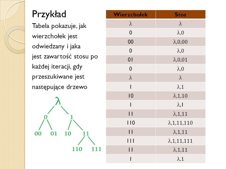 Przykład Tabela pokazuje, jak wierzchołek jest odwiedzany i jaka jest zawartość stosu po każdej iteracji, gdy przeszukiwane jest następujące drzewo Wi