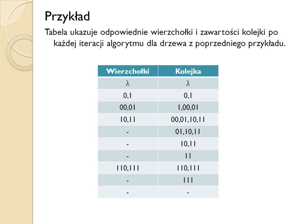 Przykład Tabela ukazuje odpowiednie wierzchołki i zawartości kolejki po każdej iteracji algorytmu dla drzewa z poprzedniego przykładu. WierzchołkiKole