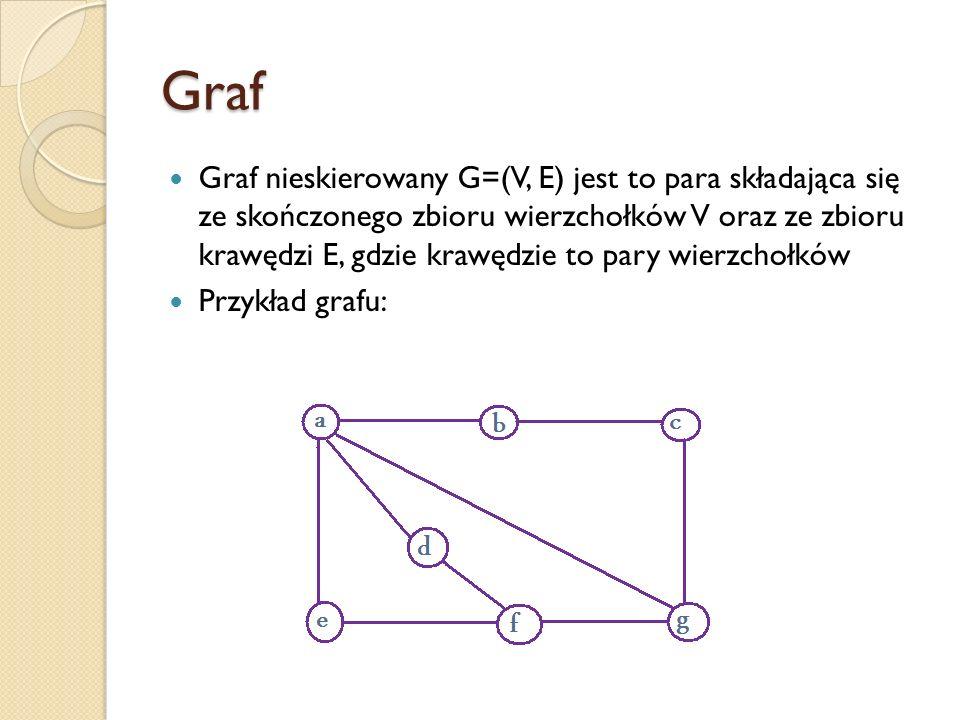 Graf Graf nieskierowany G=(V, E) jest to para składająca się ze skończonego zbioru wierzchołków V oraz ze zbioru krawędzi E, gdzie krawędzie to pary w