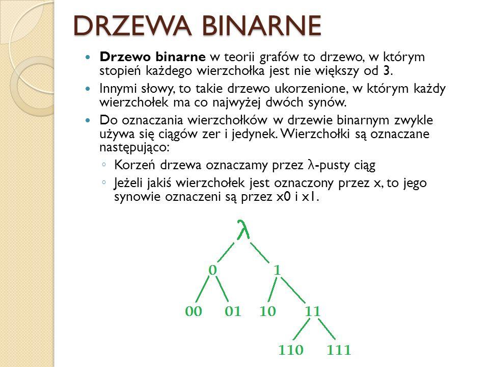 DRZEWA BINARNE Drzewo binarne w teorii grafów to drzewo, w którym stopień każdego wierzchołka jest nie większy od 3. Innymi słowy, to takie drzewo uko