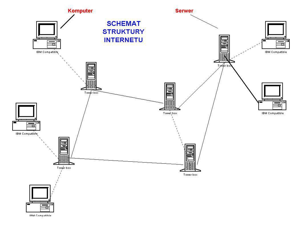 Serwer DNS (Domain Name Service) Adres sieci, zgodnie z protokołem TCP/IP ma postać 4 liczb, zatem jest konieczne przetłumaczenie podanego adresu symbolicznego na adres liczbowy.