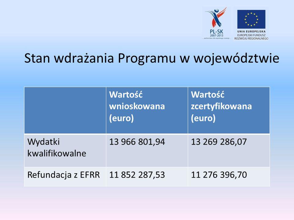 Wartość wnioskowana (euro) Wartość zcertyfikowana (euro) Wydatki kwalifikowalne 13 966 801,9413 269 286,07 Refundacja z EFRR11 852 287,5311 276 396,70