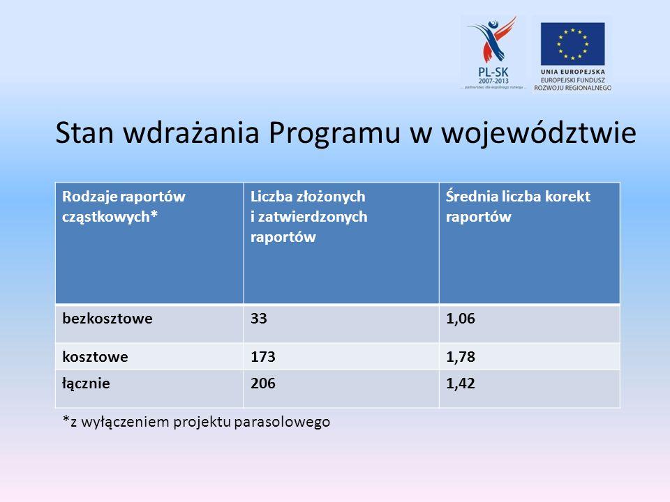 Stan wdrażania Programu w województwie Rodzaje raportów cząstkowych* Liczba złożonych i zatwierdzonych raportów Średnia liczba korekt raportów bezkosz