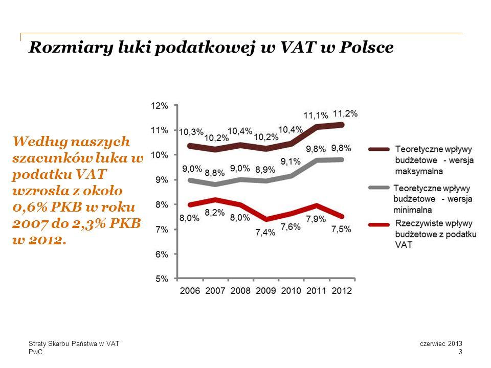 PwC Rozmiary luki podatkowej w VAT w Polsce Według naszych szacunków luka w podatku VAT wzrosła z około 0,6% PKB w roku 2007 do 2,3% PKB w 2012.