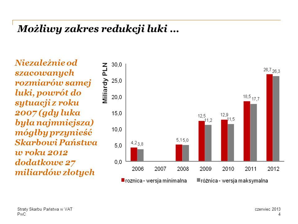 PwC Możliwy zakres redukcji luki … Niezależnie od szacowanych rozmiarów samej luki, powrót do sytuacji z roku 2007 (gdy luka była najmniejsza) mógłby przynieść Skarbowi Państwa w roku 2012 dodatkowe 27 miliardów złotych 4 czerwiec 2013Straty Skarbu Państwa w VAT